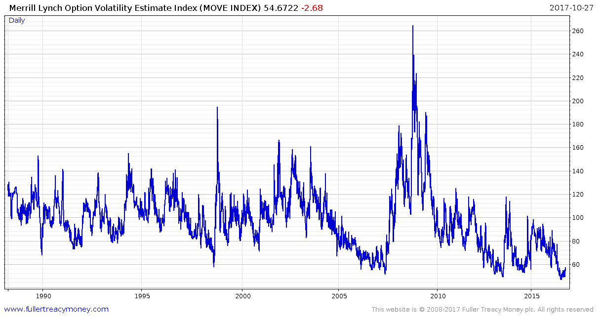Chart showing the VIX currently at all-time lows in the bond market