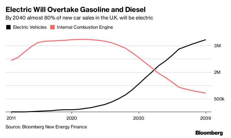 Chart showing how electric cars will overtake gasoline and diesel in the next decades