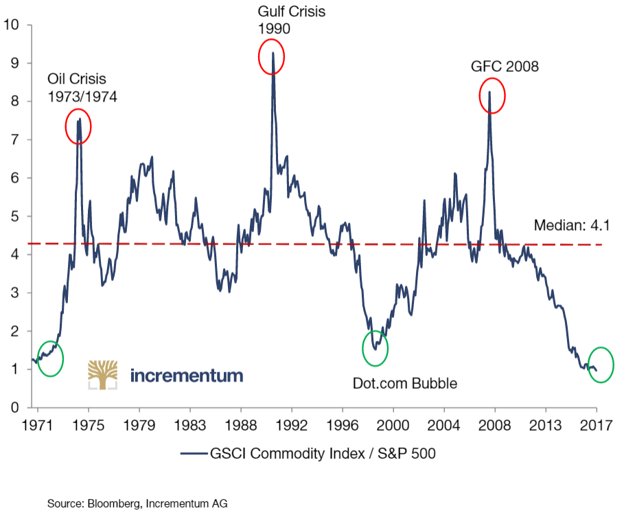 Chart showing the value of a commodity index divided by the broader market. Specifically, the Goldman Sachs Commodity Index (GSCI) divided by the S&P 500.