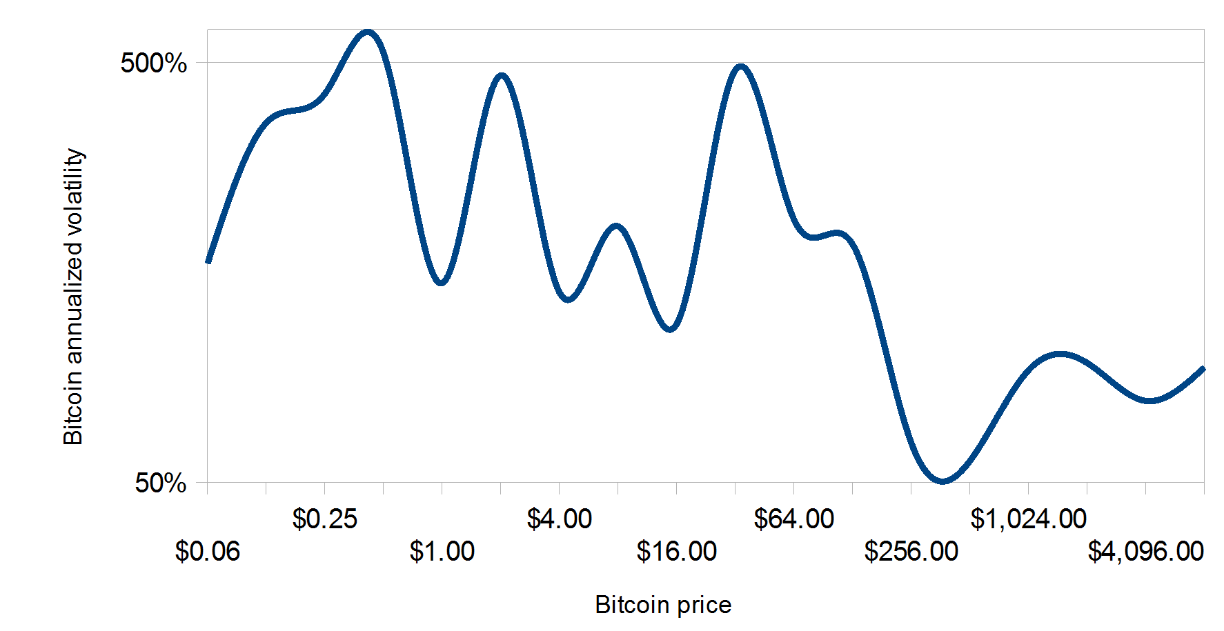 Chart showing bitcoin annualised volatility decline