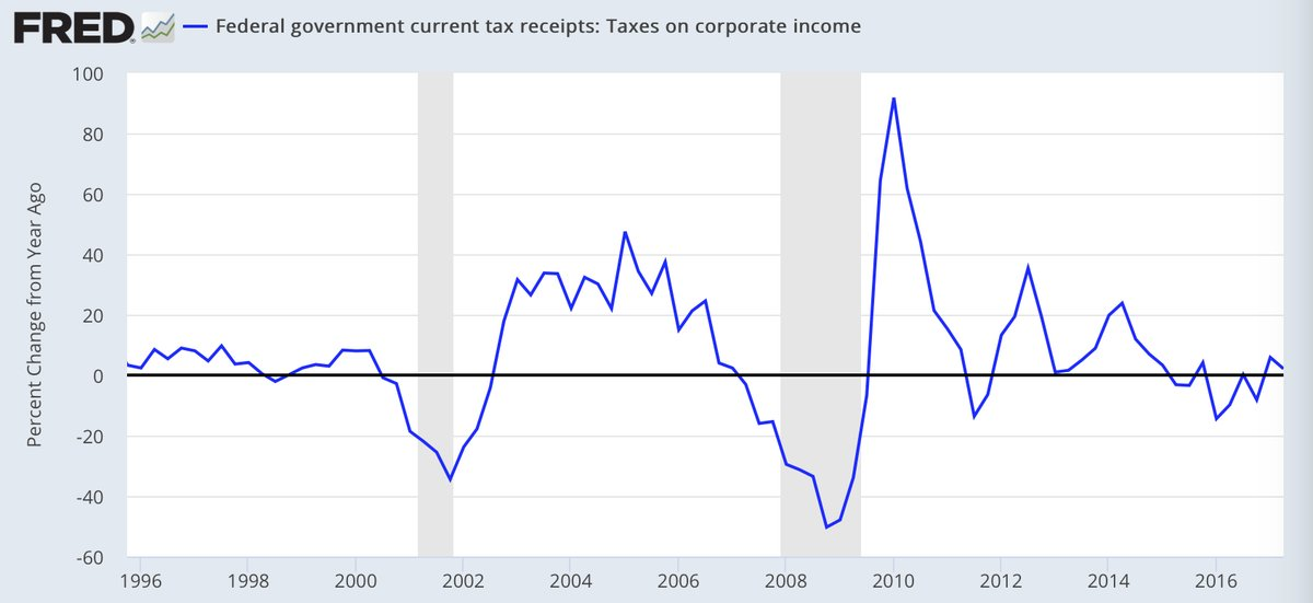 chart from the Federal Reserve Economic Data shows corporate tax revenue falling for much of the last two years
