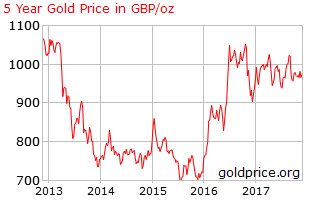 five-year chart shows a wedge formation in the gold price since Brexit