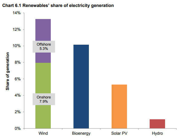 Chart showing the share of production for each type of renewable energy