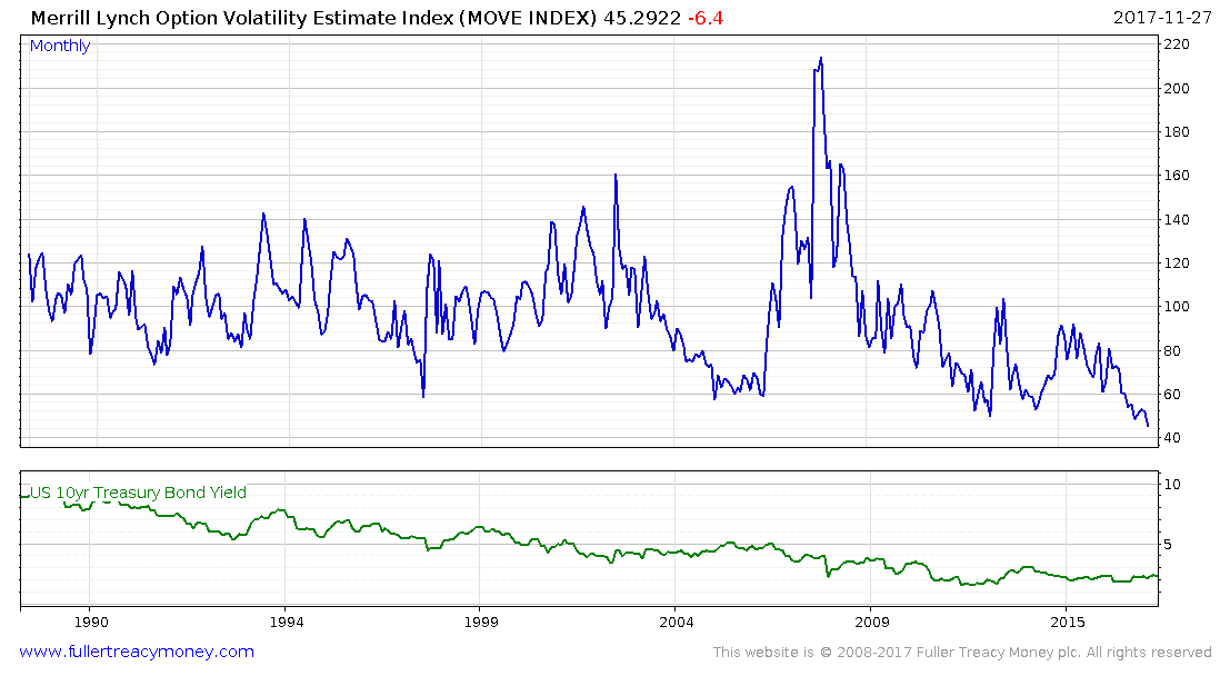 The Merrill lynch Option Volatility Estimate (MOVE) index is similar to the VXO,