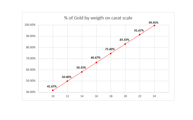 Gold purity scale based in % of weight and carats