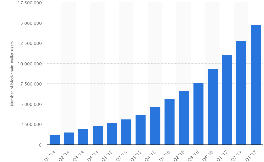 Chart showing the number of bitcoin wallets is a fraction of its global potential, and growing steadily