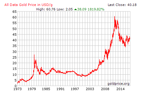 Chart Shows The History Of Gold Price Since 1973