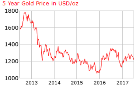 The gold price in US dollars has tumbled since 2013