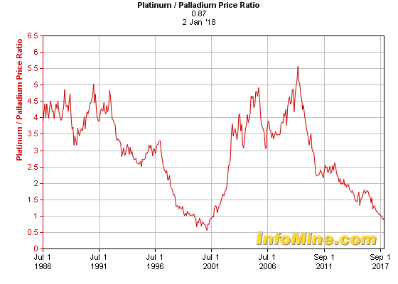 chart from InfoMine shows the platinum to palladium ratio.