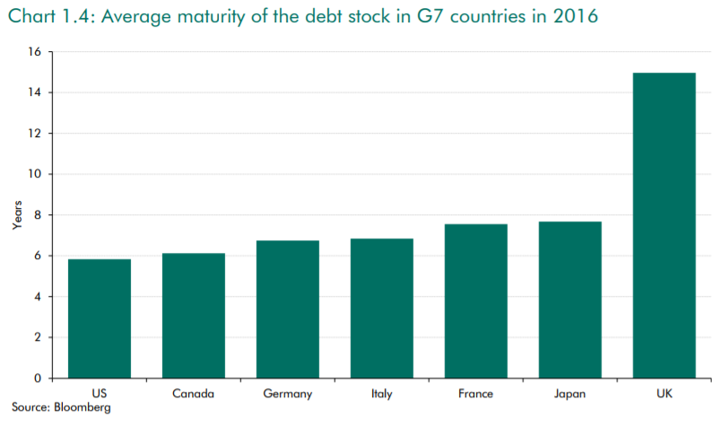 Chart showing Britain has an extraordinarily long average maturity for its government debt