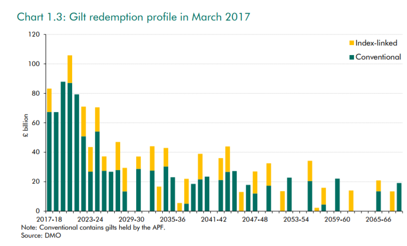 Chart showing the gilt redemption profile in march 2017 projected until 2066