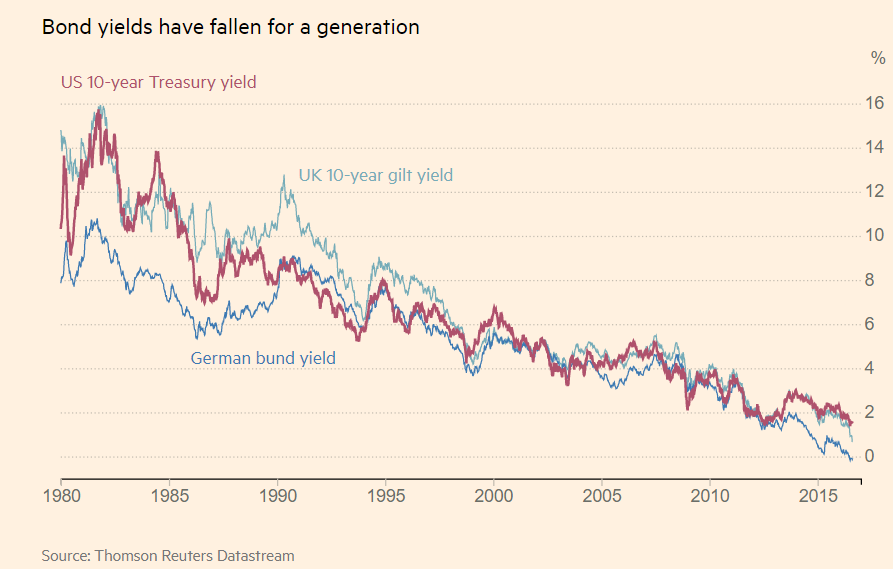 Chart showing the decline of bond yields since 1980 until 2015
