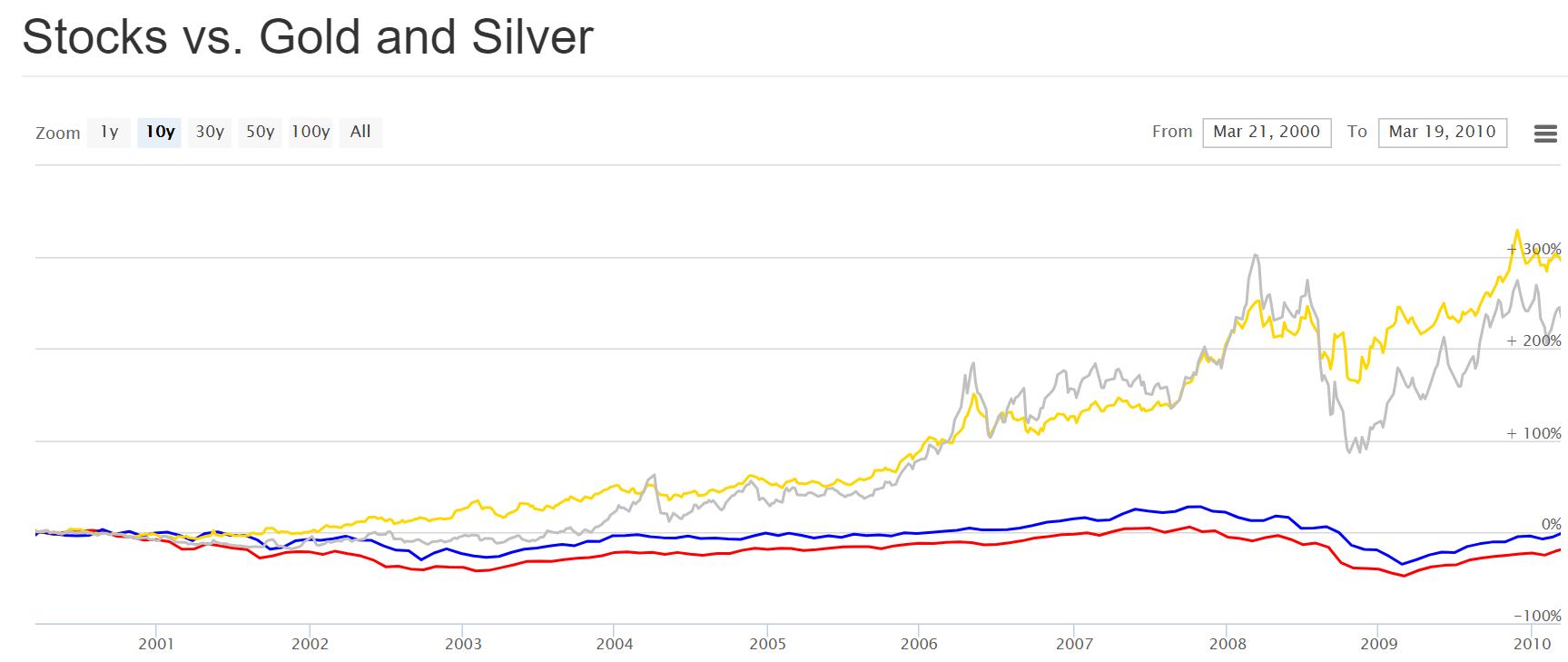 Chart comparing the performance of Gold and Silver vs Stocks during 2000-2010