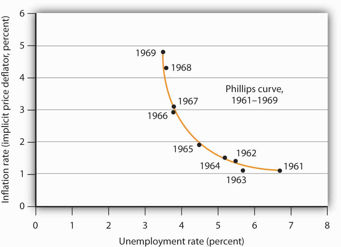 Example of what a Phillips Curve is supposed to look like, from the US' experiences in the 1960s
