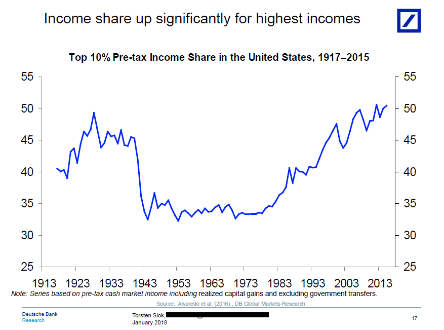 chart from Goldman Sachs shows how an increasing share of income has accrued to the top 10% of taxpayers in the US