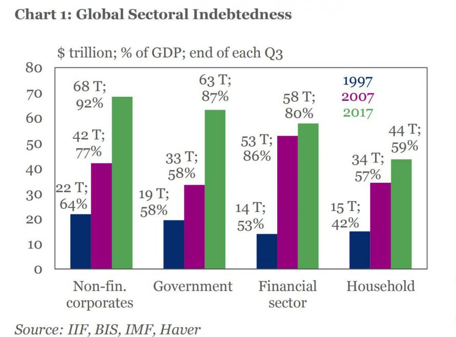 chart, also from the IIF, but from four months ago, shows which areas of debt have grown