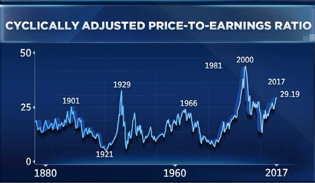 Chart below shows a version of the P/E ratio which values the stockmarket