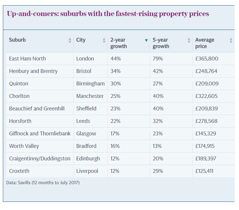 Property markets outside of London dominate the tables of price increases
