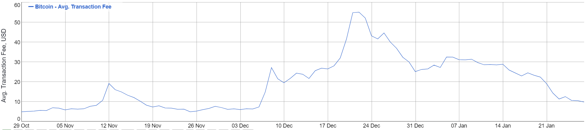 chart which tells you the average cost of a bitcoin transaction in the last three months