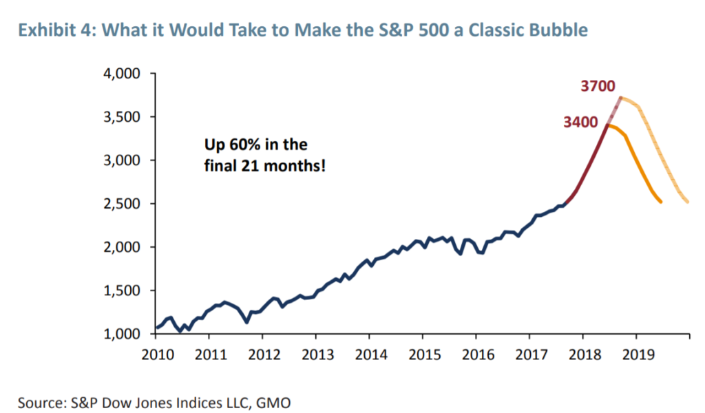 Chart showing how far should reach the S&P 500 to be considered in a classic bubble shape