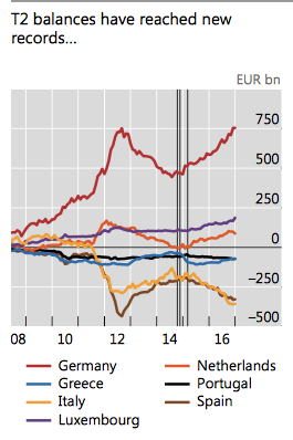 Chart showing the connection between Target2 and the sovereign debt crisis
