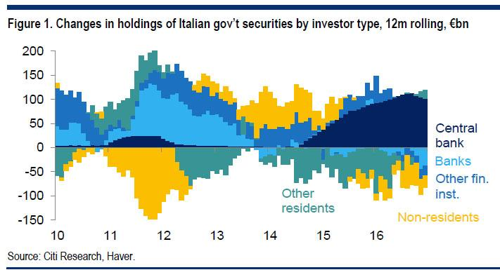 chart from Citigroup shows that banks, financial institutors and private investors are dumping Italian government debt