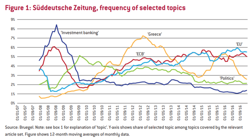 German poll about the frequency of selected topics causing trouble in Germany