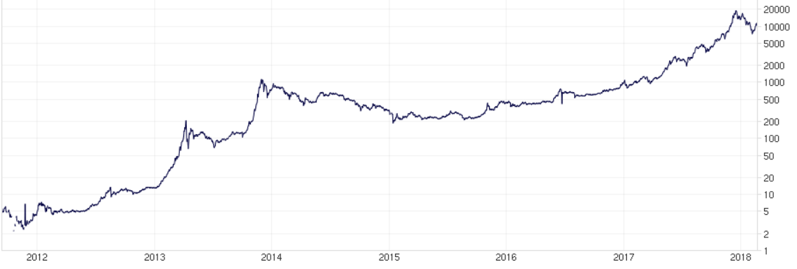 chart from bitcoincharts.com uses a log scale to show the price evolution of Bitcoin