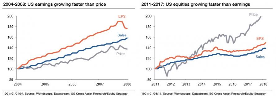 Chart from Societe Generale about the US stocks evolution since 2004
