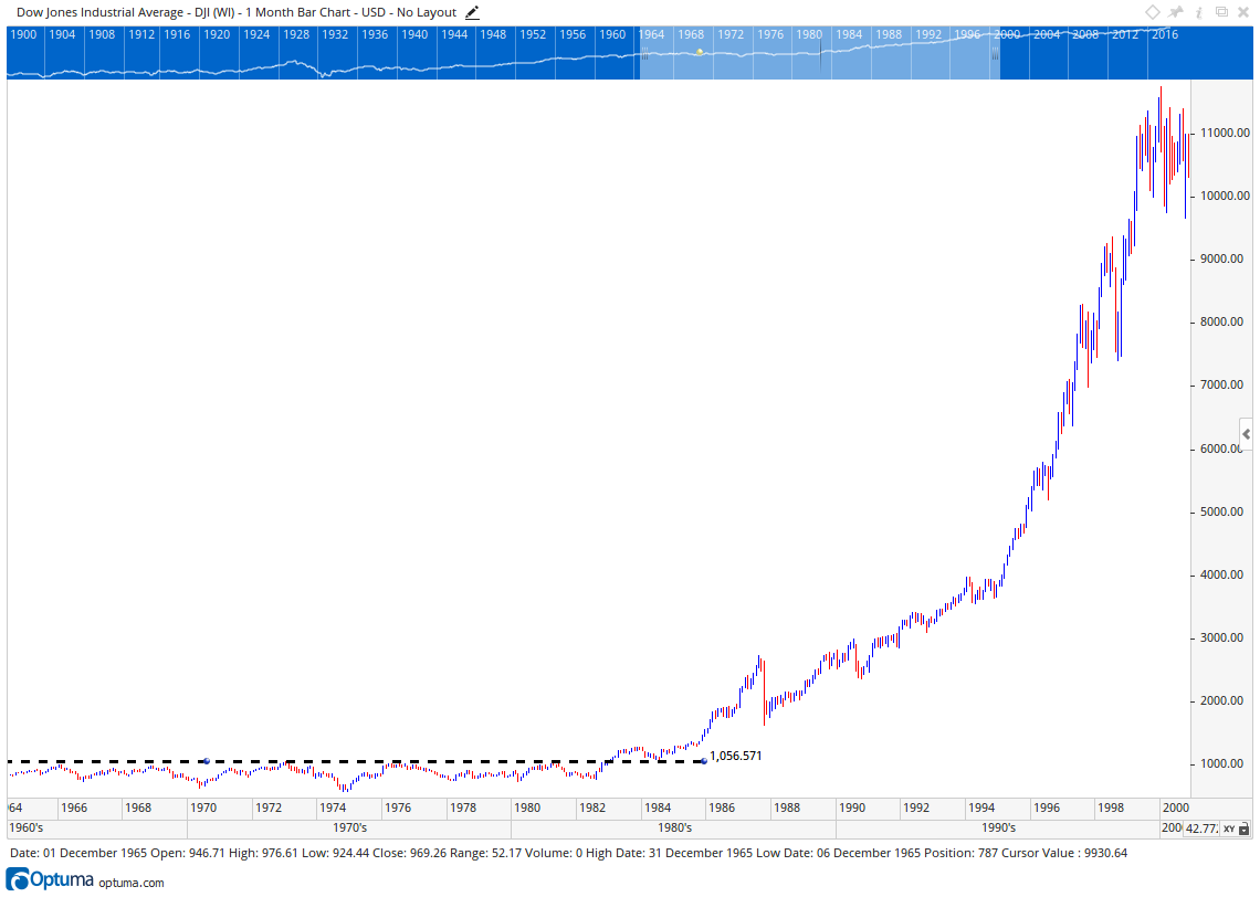 Dow Jones evolution from 1960s to 1980s
