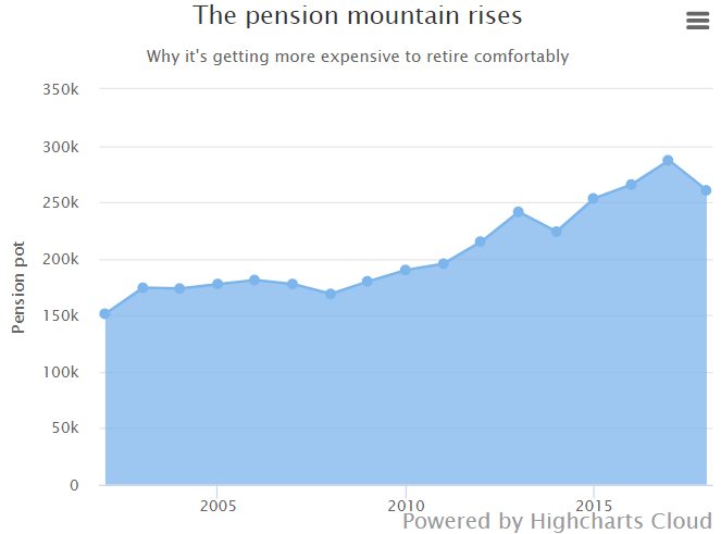 Chart about the evolution of how much money you need in your pension pot to retire comfortably