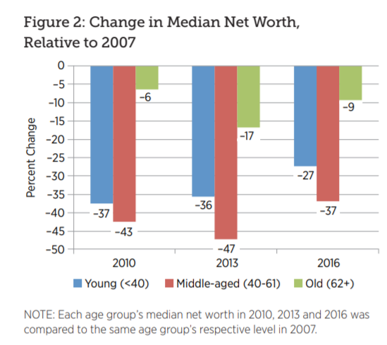 chart shows you the change in Americans' median net worth since 2007