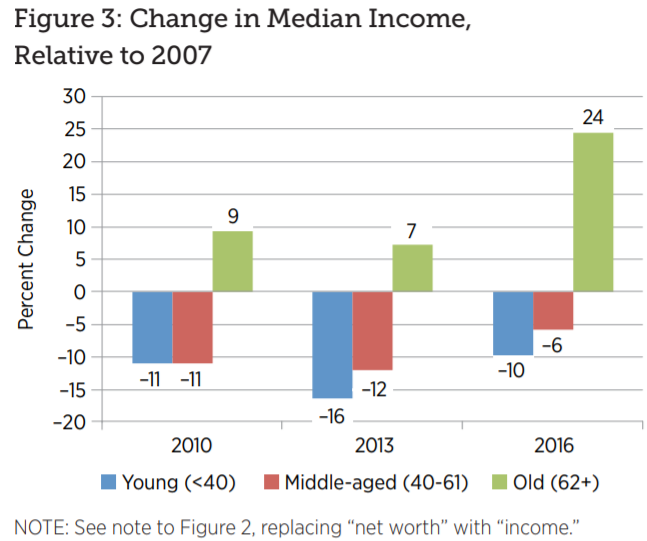 Chart which age cohorts were really hurt by the financial crisis. It was the young and middle aged. The old are doing well by comparison