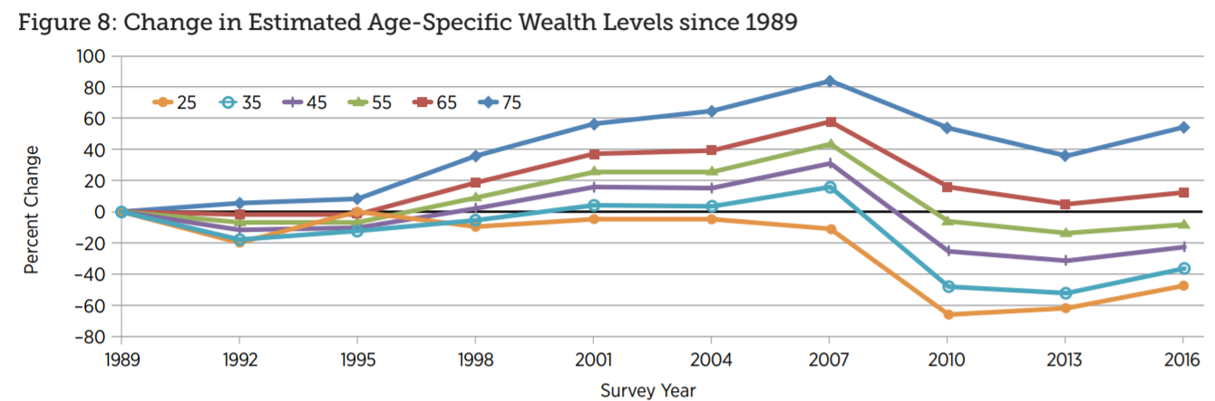 chart shows how families have performed since 1989